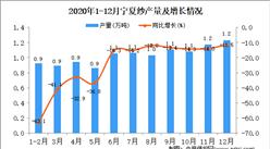 2020年12月宁夏回族自治区纱产量据统计分析