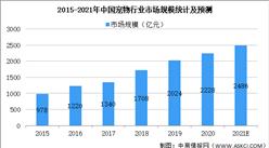 2021年中国宠物用品行业市场现状及发展前景预测分析(图)