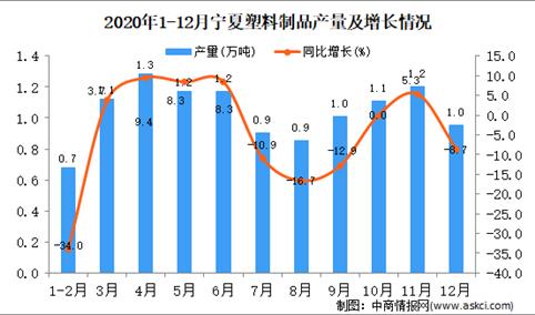 2020年12月宁夏回族自治区塑料制品产量据统计分析