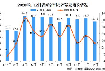 2020年12月青海省铝材产量据统计分析