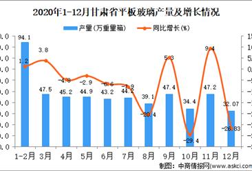 2020年12月甘肃省平板玻璃产量据统计分析