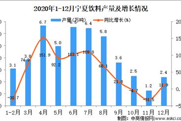 2020年12月宁夏回族自治区饮料产量据统计分析 
