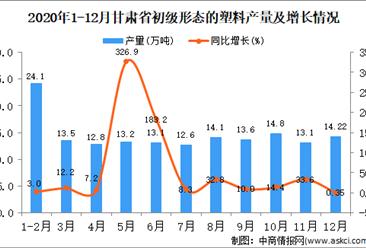 2020年12月甘肃省初级形态的塑料产量据统计分析