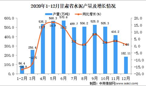 2020年12月甘肃省水泥产量据统计分析