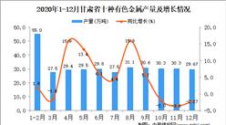2020年12月甘肃省十种有色金属产量据统计分析
