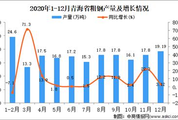 2020年12月青海省粗钢产量据统计分析