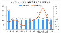 2020年12月宁夏回族自治区十种有色金属产量据统计分析