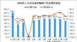 2020年12月甘肃省钢材产量据统计分析