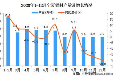 2020年12月宁夏回族自治区铝材产量据统计分析
