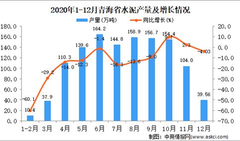 2020年12月青海省水泥产量据统计分析