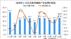 2020年12月青海省钢材产量据统计分析