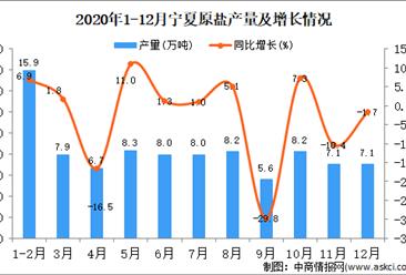 2020年12月宁夏回族自治区原盐产量据统计分析