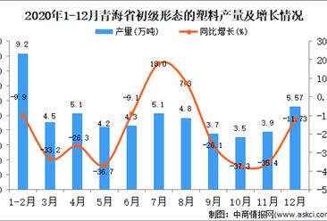 2020年12月青海省初级形态的塑料产量据统计分析