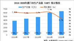 2020年厦门市经济运行情况分析:GDP同比增长5.7%(图)