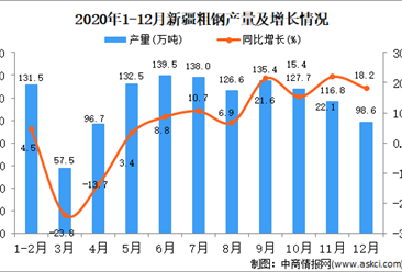 2020年12月新疆维吾尔自治区粗钢产量据统计分析