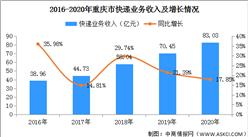 2020年重庆市快递市场分析:快递量7.31亿件 同比增长32.14%(图)