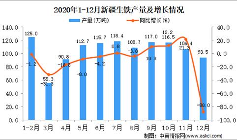 2020年12月新疆维吾尔自治区生铁产量据统计分析