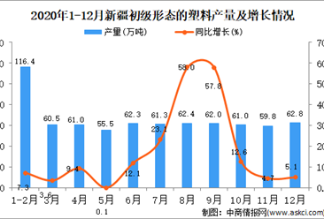 2020年12月新疆维吾尔自治区初级形态的塑料产量据统计分析