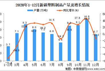 2020年12月新疆维吾尔自治区塑料制品产量据统计分析