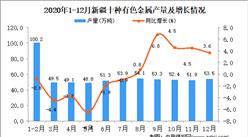 2020年12月新疆维吾尔自治区十种有色金属产量据统计分析
