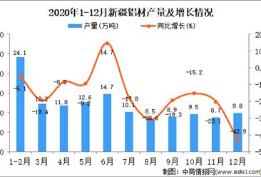 2020年12月新疆维吾尔自治区铝材产量据统计分析