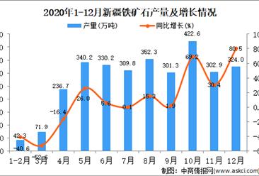 2020年12月新疆维吾尔自治区铁矿石产量据统计分析