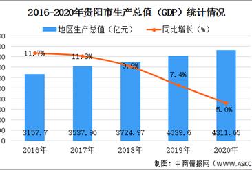 2020年贵阳市经济运行情况分析:GDP同比增长5%