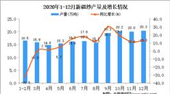 2020年12月新疆维吾尔自治区纱产量据统计分析