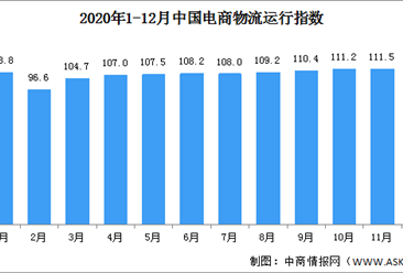 2020年12月中国电商物流运行指数111.7点 连续五个月回升(图)