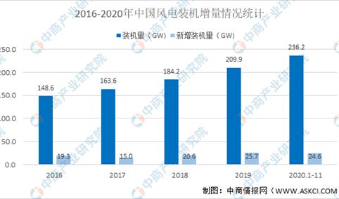 2021年中国聚酰亚胺(PI)行业市场现状及发展前景预测分析(图)