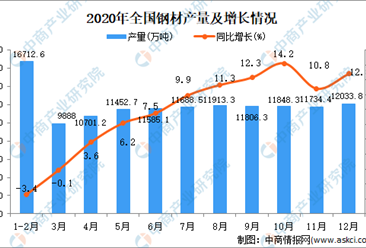 2020年全国各省市钢材产量排行榜