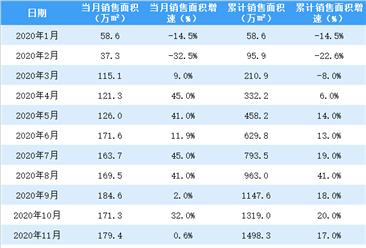 2021年1月世茂房產銷售簡報:銷售額同比增長96%(附圖表)