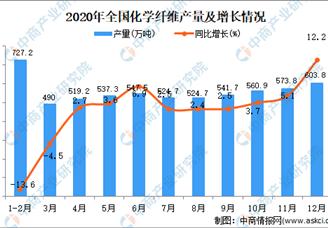2020年全国各省市化学纤维产量排行榜