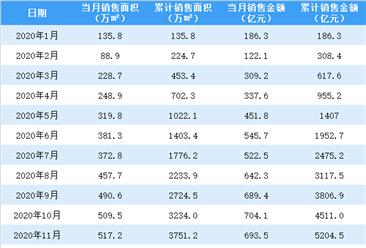 2021年1月融創中國銷售簡報:銷售額同比增長89%(附圖表)