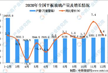 2020年全国各省市平板玻璃产量排行榜