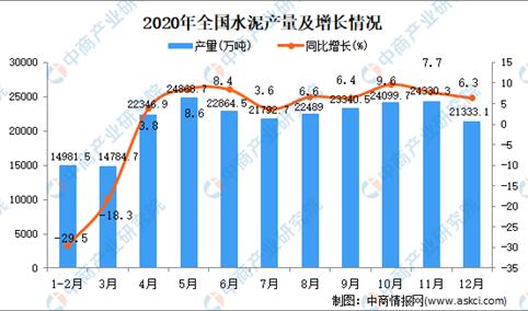 2020年全国各省市水泥产量排行榜