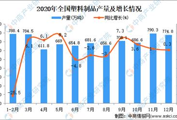 2020年全国各省市塑料制品产量排行榜