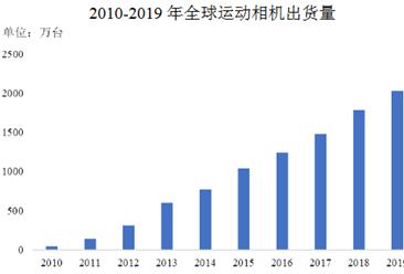 2021年中国智能影像设备行业市场现状及发展趋势预测分析(图)