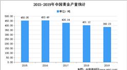 2021年中国环保型黄金选矿剂行业存在问题及发展前景预测分析