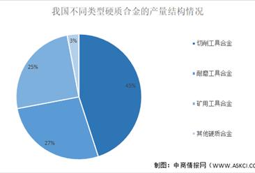 2021年中国硬质合金行业市场现状及发展前景预测分析(图)