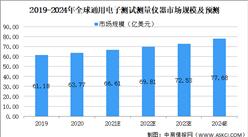 2021年中国电子测试测量仪器行业市场现状及发展前景预测分析(图)