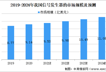 2021年中国信号发生器行业市场规模及发展趋势预测分析(图)