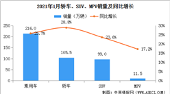 2021年1月中国乘用车销量216万辆 轿车/SUV/MPV同比均增长(图)
