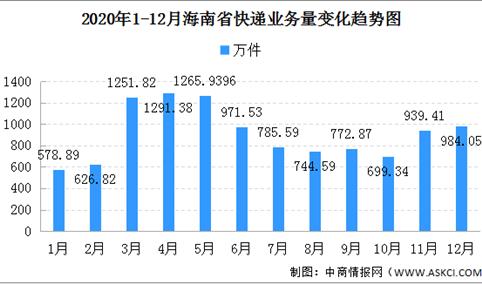 2020年海南省快递市场分析:快递量超1.1亿件 同比增长35.23%(图)