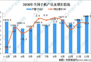 2020年全国各省市手机产量排行榜