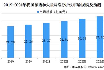 2021年中国频谱和矢量网络分析仪行业市场规模及发展趋势预测分析(图)