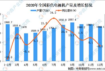 2020年全国各省市彩色电视机产量排行榜