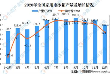 2020年全国各省市家用电冰箱产量排行榜