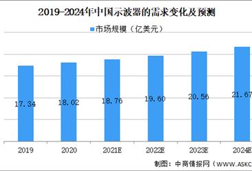 2021年中国数字示波器行业市场规模及发展趋势预测分析(图)