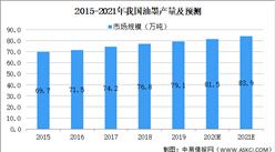 2021年中国油墨行业市场规模及发展前景预测分析(图)